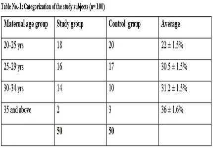 Prevalence of hypothyroidism in women with recurrent pregnancy loss in the first trimester in the Indian rural population