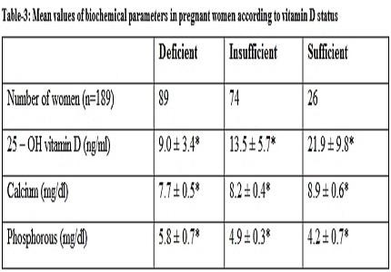 Serum 25- hydroxy vitamin D levels in pregnant women with increase in parity in Tamilnadu population