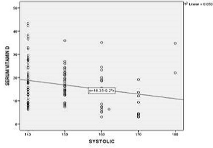 Correlation between Serum Vitamin D levels and hypertensive disorders in pregnancy in primigravida in third trimester