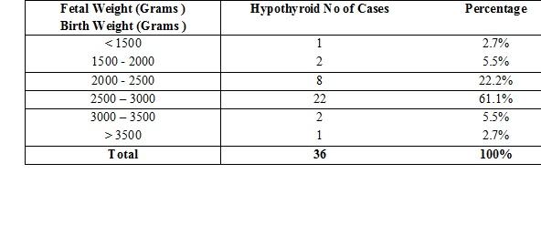 Prevalence of hypothyroidism in pregnancy