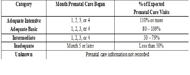 Antenatal care utilisation among low-risk and high-risk pregnant women & its effects on pregnancy outcome