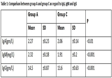 Antiphospholipid autoantibodies testing in women with unexplained infertility and recurrent first trimester abortion