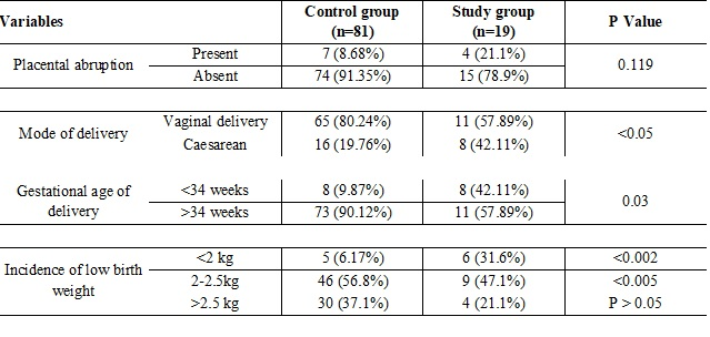 Prevalence of hypothyroidism in pregnancy and its feto-maternal outcome
