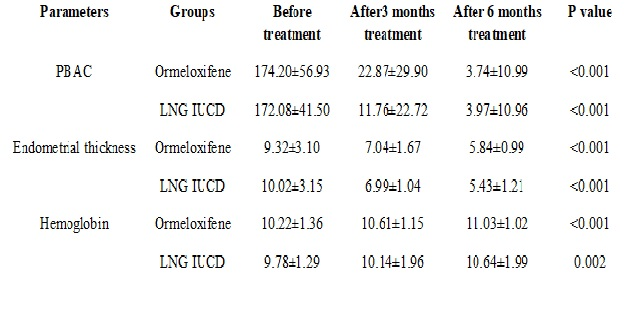 Comparative study of oral ormeloxifene and levonorgestrel IUCD in management of dysfunctional uterine bleeding
