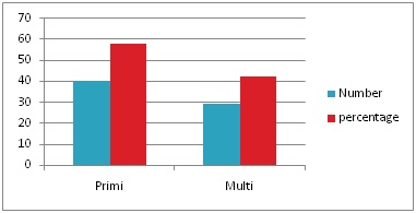 Postpartum haemorrhage: various method of management in arural tertiary care hospital