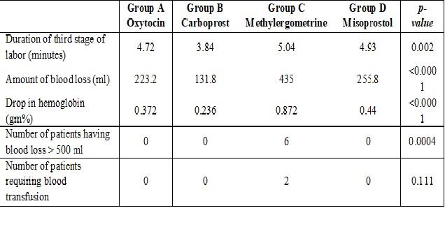 A comparative study of oxytocin, carboprost, methylergometrine and misoprostol in prevention of postpartum haemorrhage a prospective study